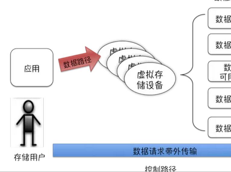 SNIA软件定义存储白皮书2015汉化先行版