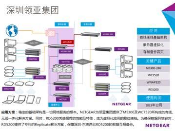 NETGEAR打造统一基础架构和虚拟化异地备份