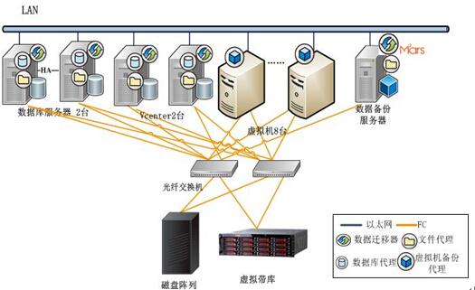 国家邮政局发展研究中心邮政业监督管理信息系统工程数据备份