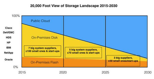 下一个十五年存储将去往何处?