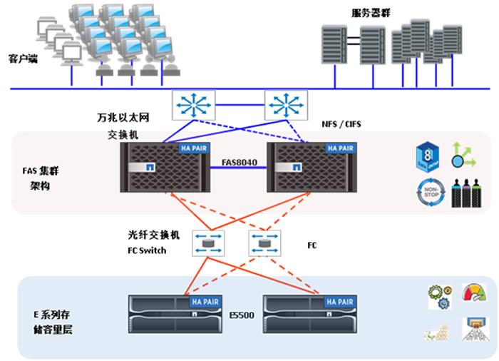 平安案例分享:谁说云存储只有x86超融合