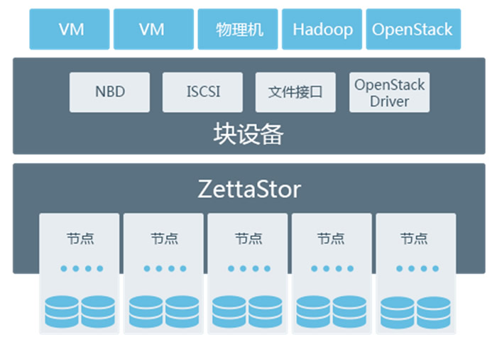 AWS核心架构师创业:带来百万存储节点Server SAN