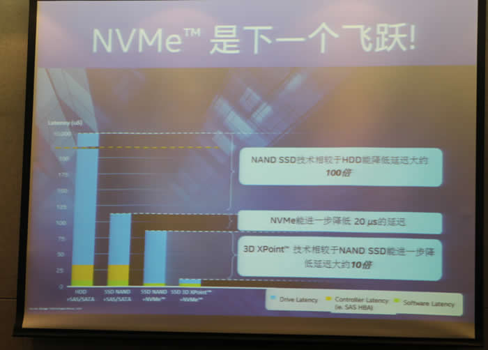 "NVMe SSD盘""登基""咋就这么难?"