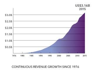 SAS实现四十年连续增长,2015年全球营收达31.6亿美元